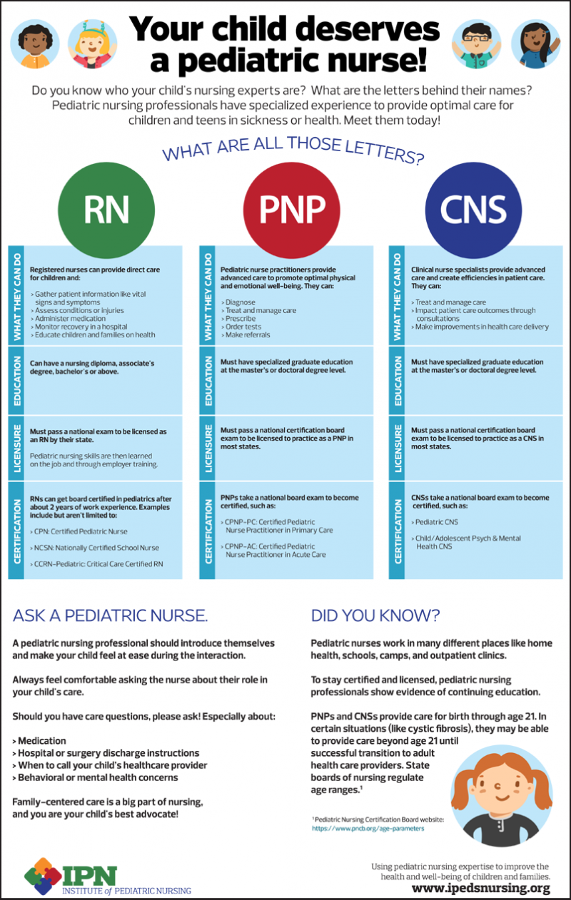 Pediatric Nursing Roles