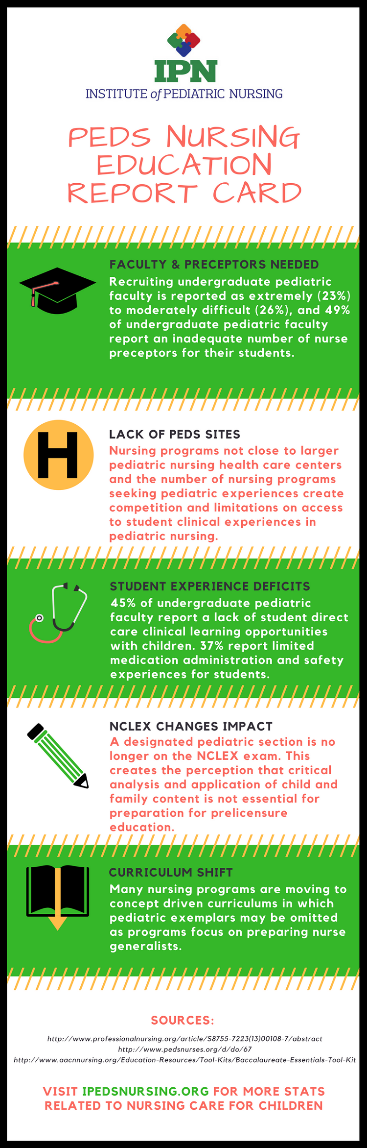 Pediatric Nursing Education Trends